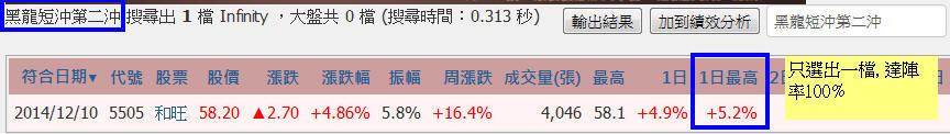 【學院聖杯】黑龍短沖達陣率100%_02
