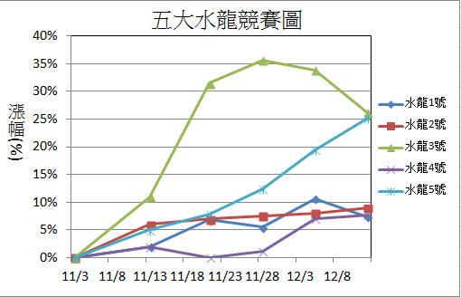 【12/12週戰報】:2015年五大水龍目前共上漲75%_02