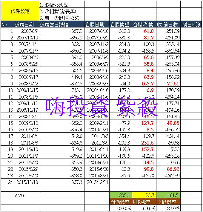 【未來藏在歷史裡】:十年道瓊崩跌350隔天台股走勢