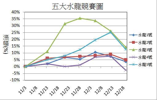 【12/21週戰報】:2015年五大水龍目前共上漲33%_03