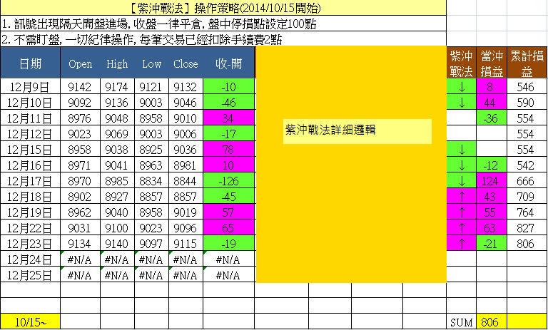 12/23 紫沖戰法虧損19點