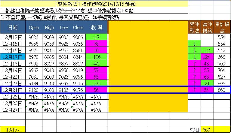 12/24 紫沖戰法今天獲利54點