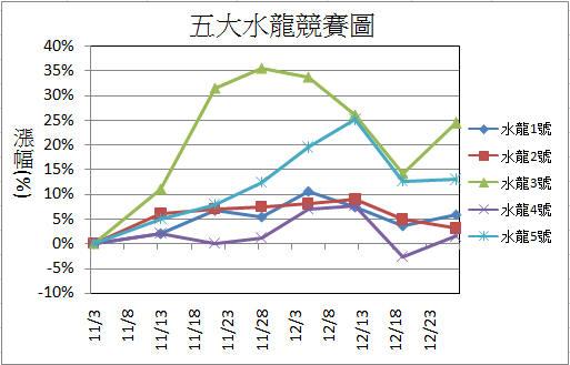 【12/27週戰報】:2015年五大水龍目前共上漲48%_02