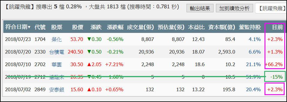 【跳躍飛龍】7月盤整勝率80%_05