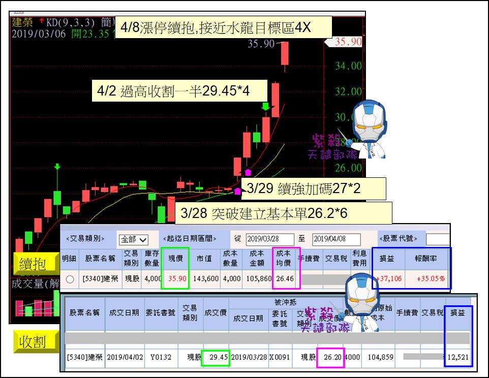 Line公開教學5340現股操作+35%_05