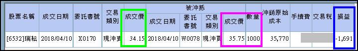 【飛龍無敵】4個交易日獲利92%的方程式_03