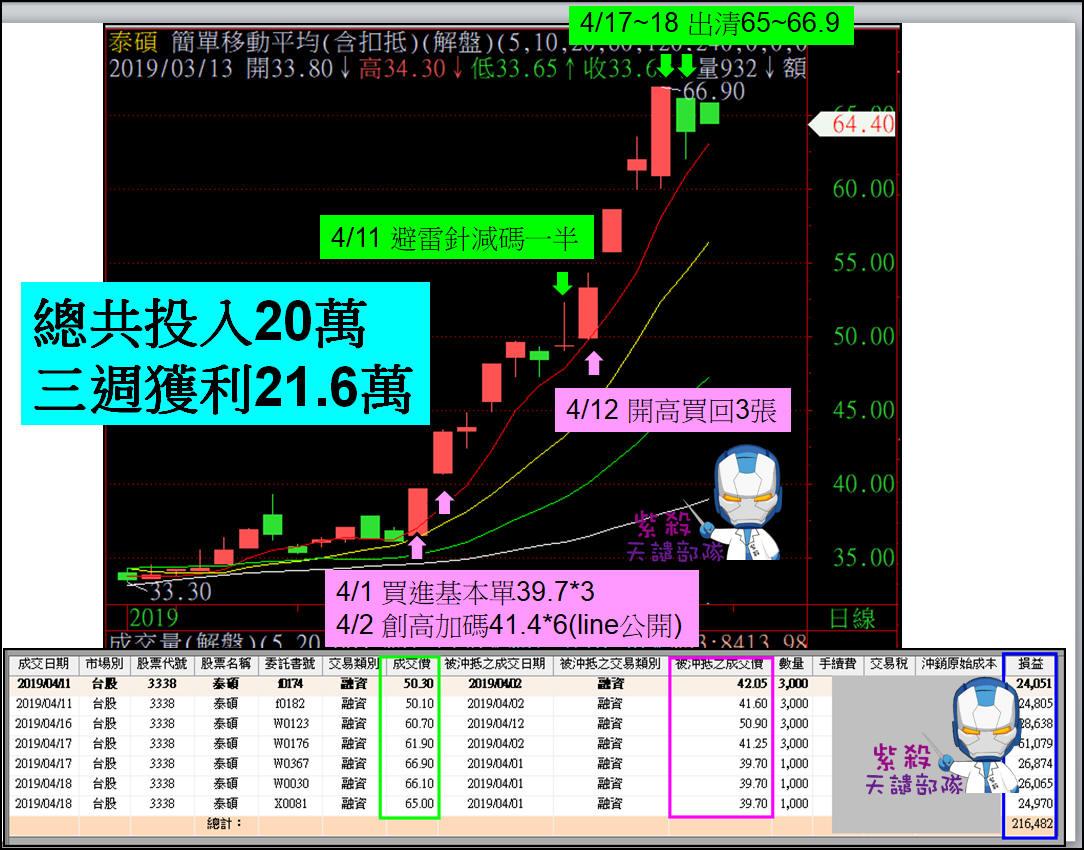 [line公開]重壓操作3338泰碩用20萬獲利21.6萬_03
