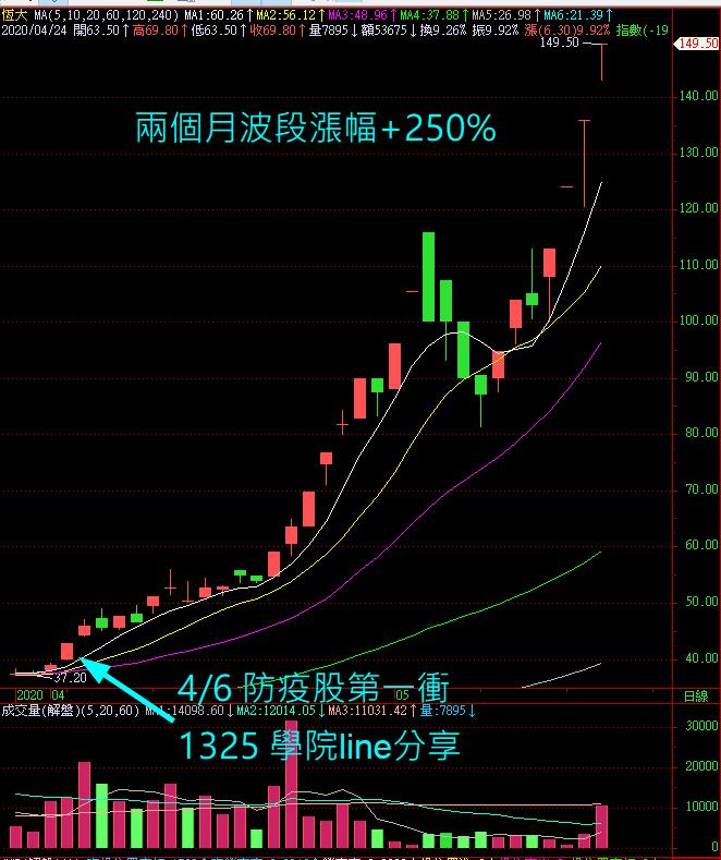 防疫領頭羊1325+250%, 新防疫小資股4天獲利44%_02