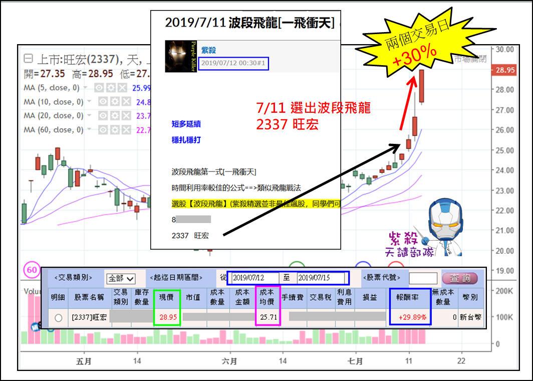 [韓大贏]恭喜2338旺宏兩天獲利30%