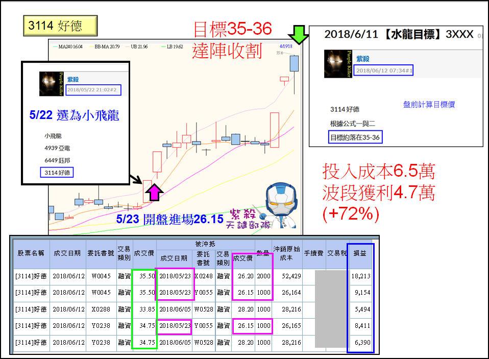 【公式計算】3114好德波段收割+72%