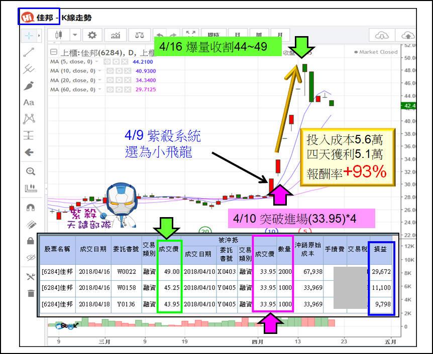 【飛龍無敵】4個交易日獲利92%的方程式_04