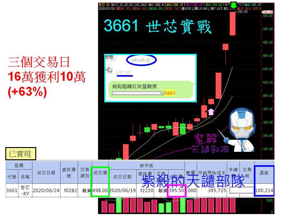 [端午紅包]3661 世芯公開操作三天獲利+63%_02