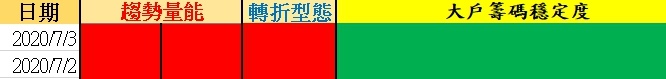 Wolf-沃夫台股【07/03台股籌碼策略】╳ 多單續抱*2
