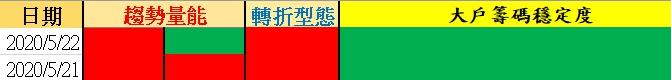 Wolf-沃夫台股【05/22 台股籌碼策略】╳ 保本出場~