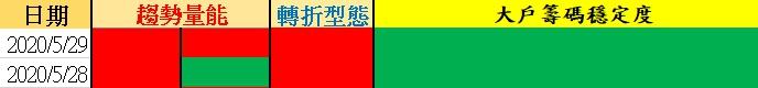 Wolf-沃夫台股【05/29 台股籌碼策略】╳ 準備創高!?