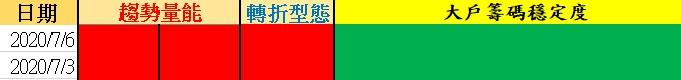 Wolf-沃夫台股【07/06台股籌碼策略】╳ 多單出場
