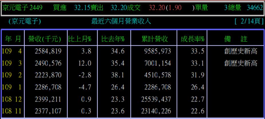 5/21 周四  5G概念股 :2449京元電_05