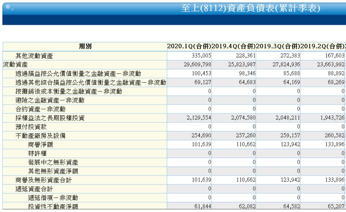5/22 周五 :股東權益報酬率 :8112 至上_06