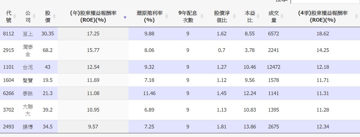 5/22 周五 :股東權益報酬率 :8112 至上