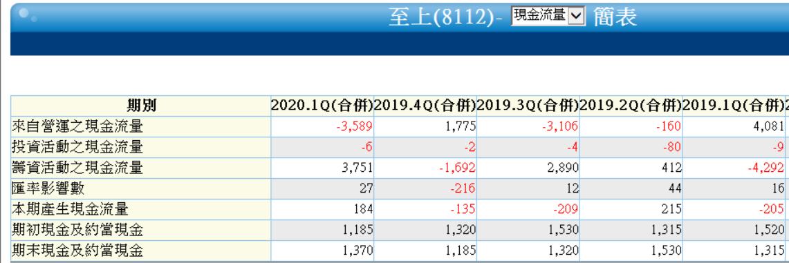5/22 周五 :股東權益報酬率 :8112 至上_04