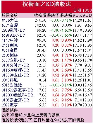 10/14 週三: KD選股 :2451 創見