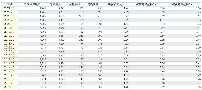 6/1 週二 :化工類股:1712興農_03