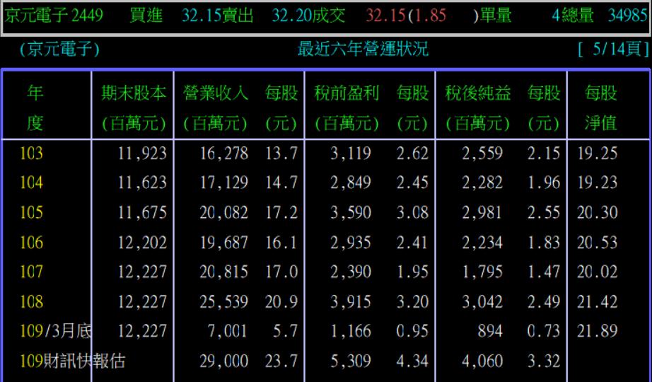 5/21 周四  5G概念股 :2449京元電_07