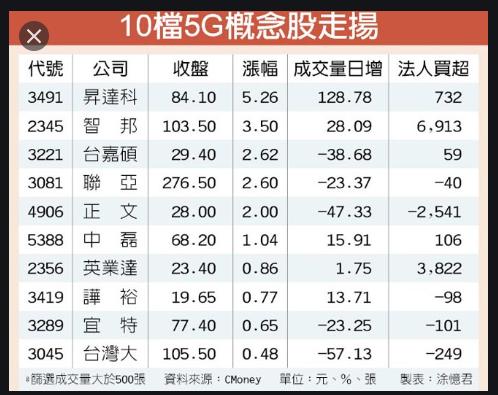 5/21 周四  5G概念股 :2449京元電_02