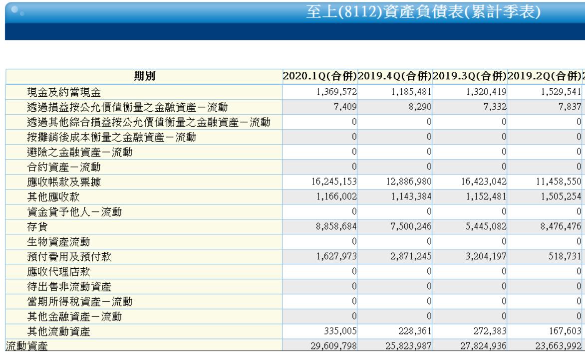 5/22 周五 :股東權益報酬率 :8112 至上_05
