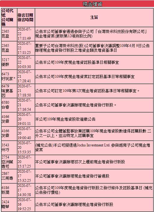 7/23 週四   增資說明 :以6186 新潤為例 (今天最後買進日)