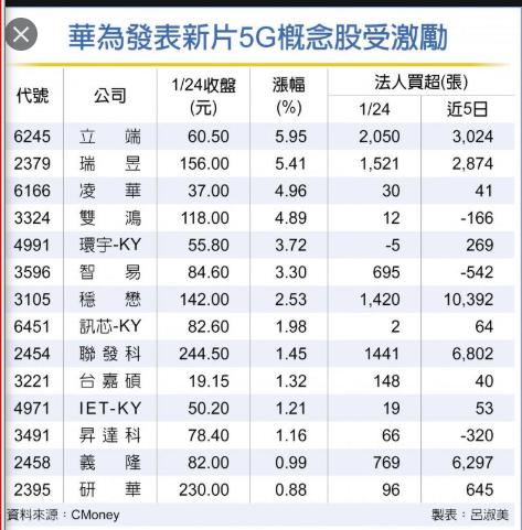 5/21 周四  5G概念股 :2449京元電_04