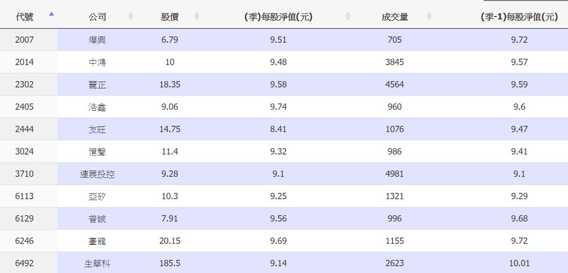 10/27 周二 預計恢復信用交易個股 (約十一月中公布 )