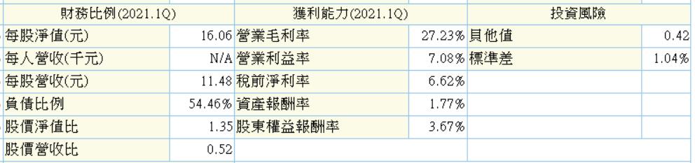 6/1 週二 :化工類股:1712興農_02