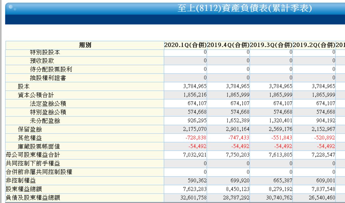 5/22 周五 :股東權益報酬率 :8112 至上_07