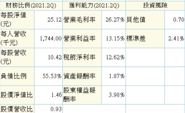 8/19 周四:造紙類股選股