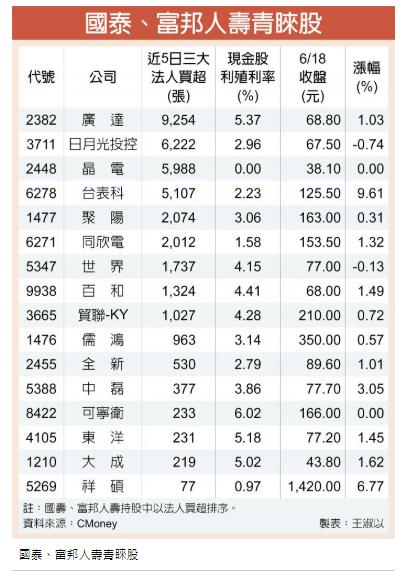6/29 周一 兩大壽險買股軌跡檢視 :1101台泥(核心持股標的)