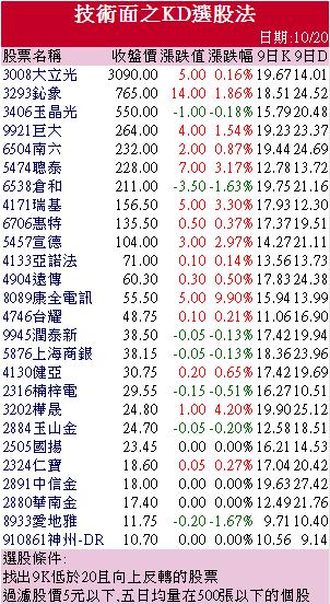 10/21 週三 KD選股 :4904 遠傳