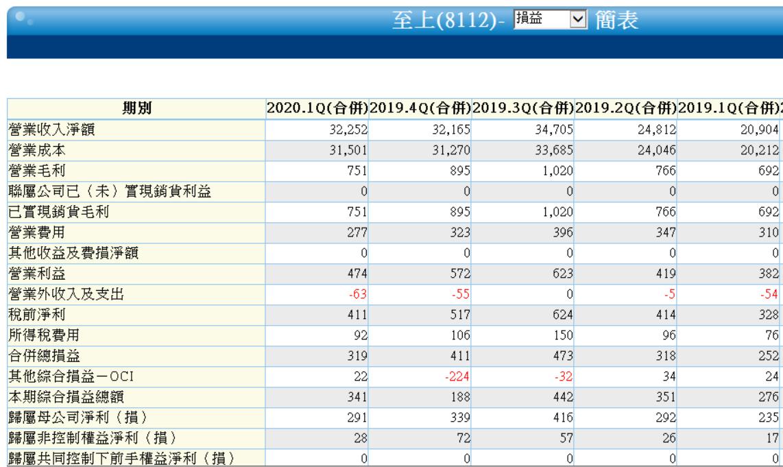 5/22 周五 :股東權益報酬率 :8112 至上_03