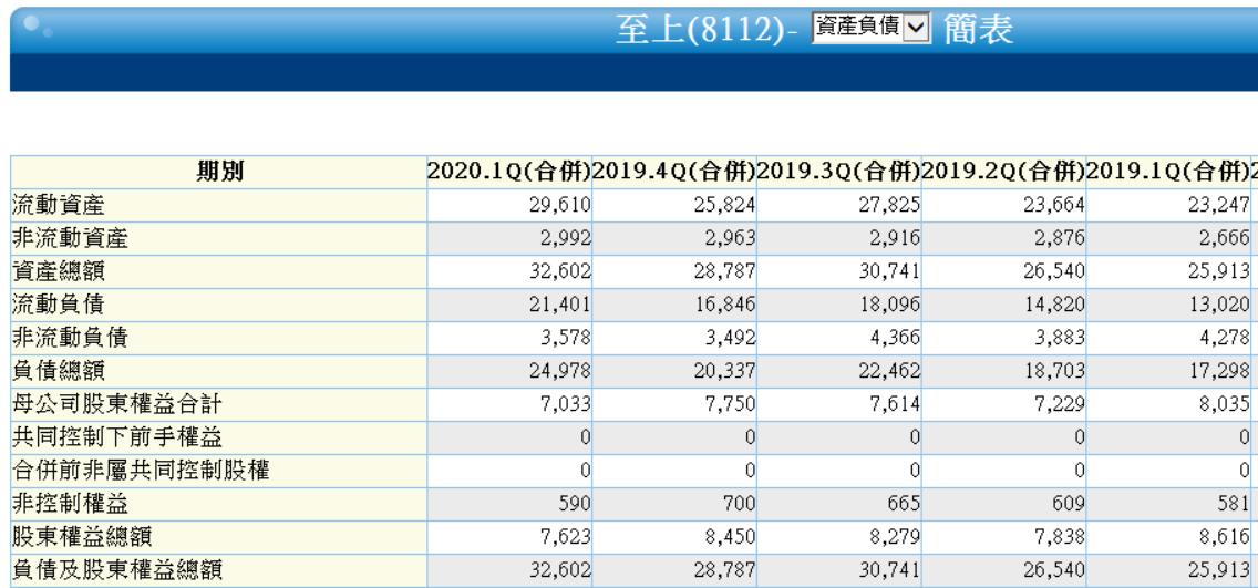 5/22 周五 :股東權益報酬率 :8112 至上_02