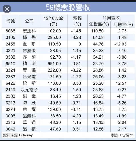 5/21 周四  5G概念股 :2449京元電_03