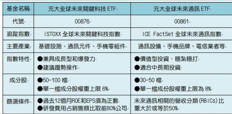 5/21 周四  5G概念股 :2449京元電