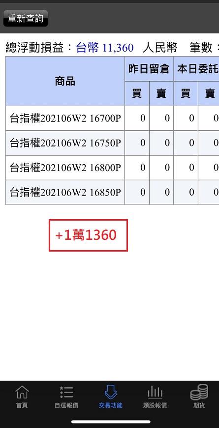 價差單狂賺305萬  16900P以下與17200C以上如期全數歸0_24