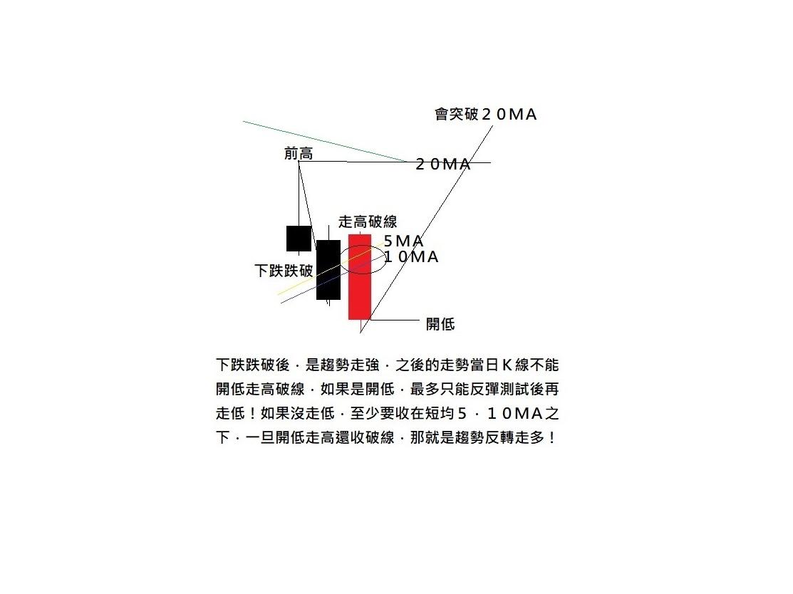技術教學︰短期趨勢反轉的判斷_03