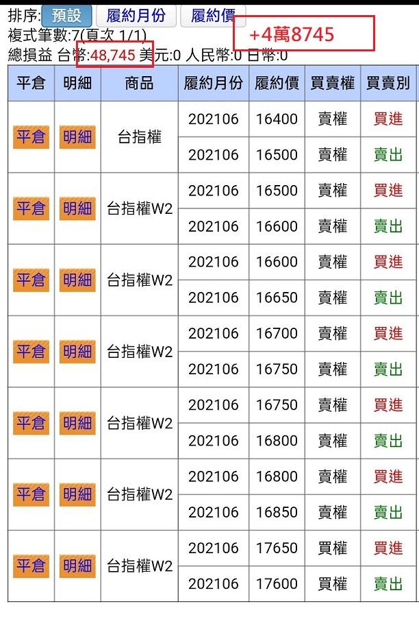 價差單狂賺305萬  16900P以下與17200C以上如期全數歸0_16