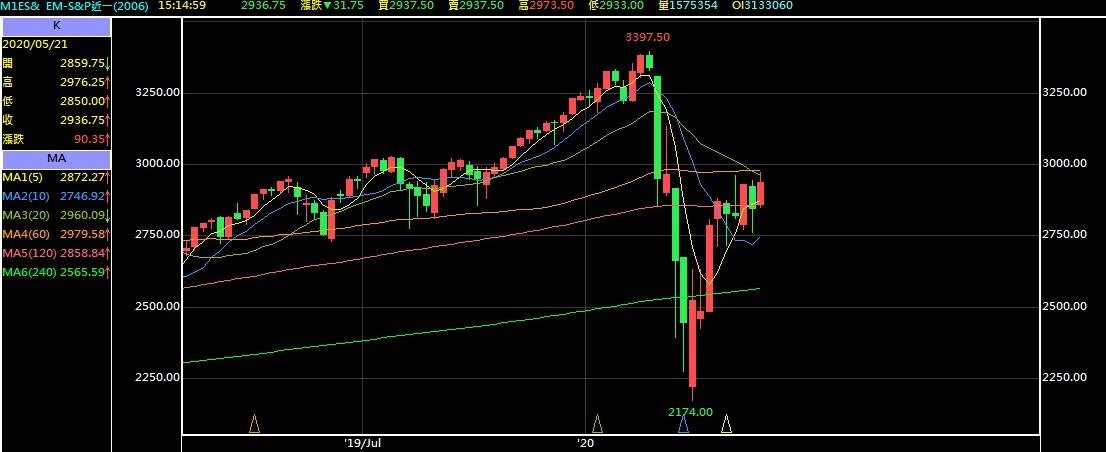 2020/05/22台指期、美國3大指數、輕原油、黃金分析_04