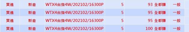 台週選賣權先分批獲利出一趟  今晚觀察那斯達克日線20MA_02