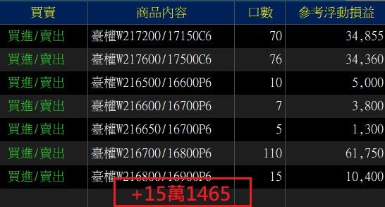 價差單狂賺305萬  16900P以下與17200C以上如期全數歸0_06