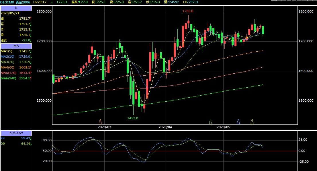 2020/05/22台指期、美國3大指數、輕原油、黃金分析_06
