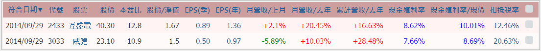 定存股名單-互盛電(2433) 威健(3033)