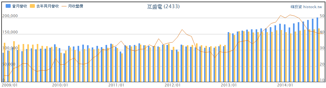 定存股名單-互盛電(2433) 威健(3033)_02